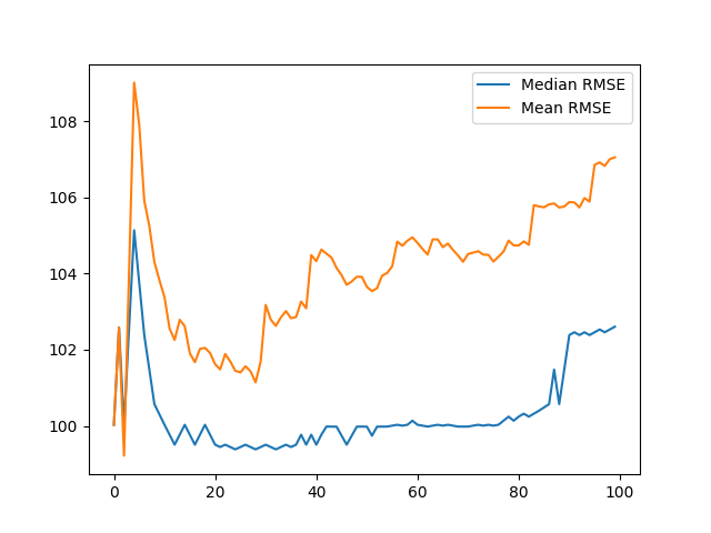 Line Plots of Mean and Median Test RMSE vs Number of Repeats