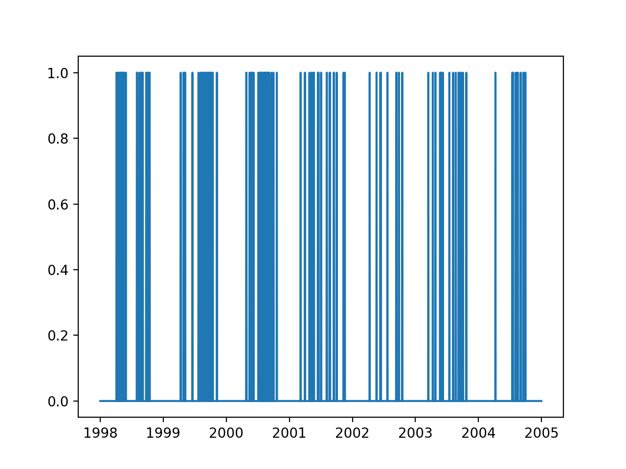 Line plot of output variable over 7 years