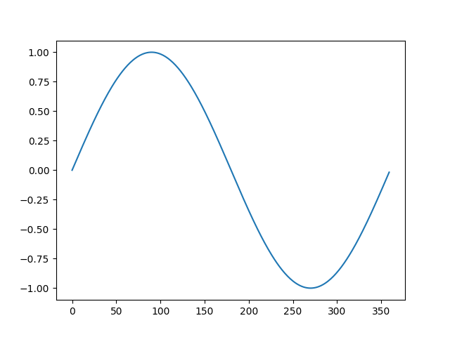 Line plot of the differenced dataset with the inverted difference transform