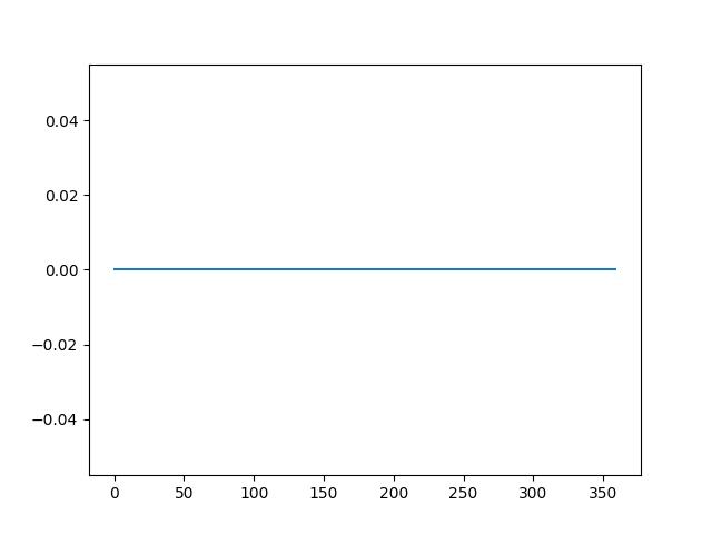 Line plot of the differenced seasonal dataset