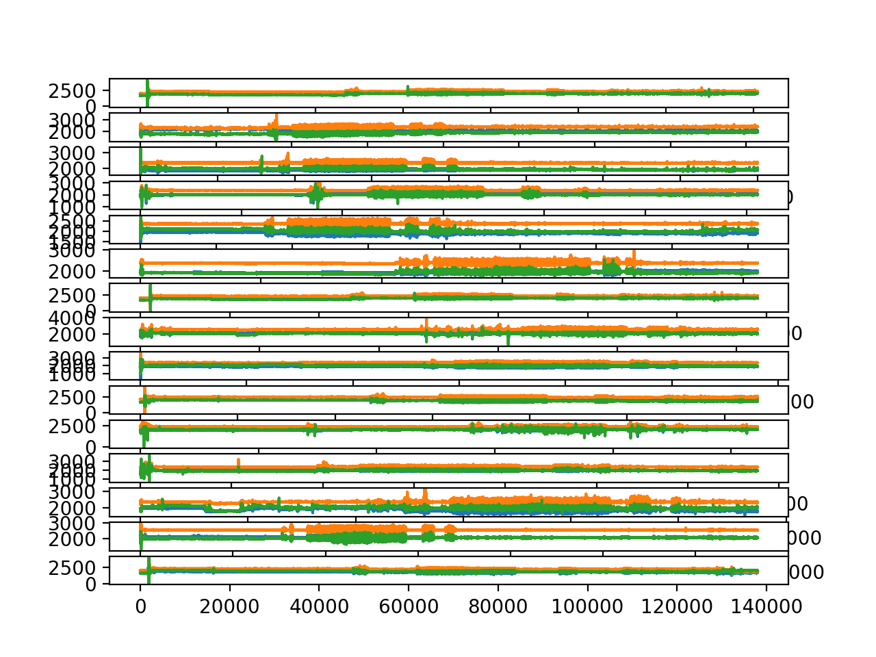 Line plots of accelerometer trace data for all 15 subjects.