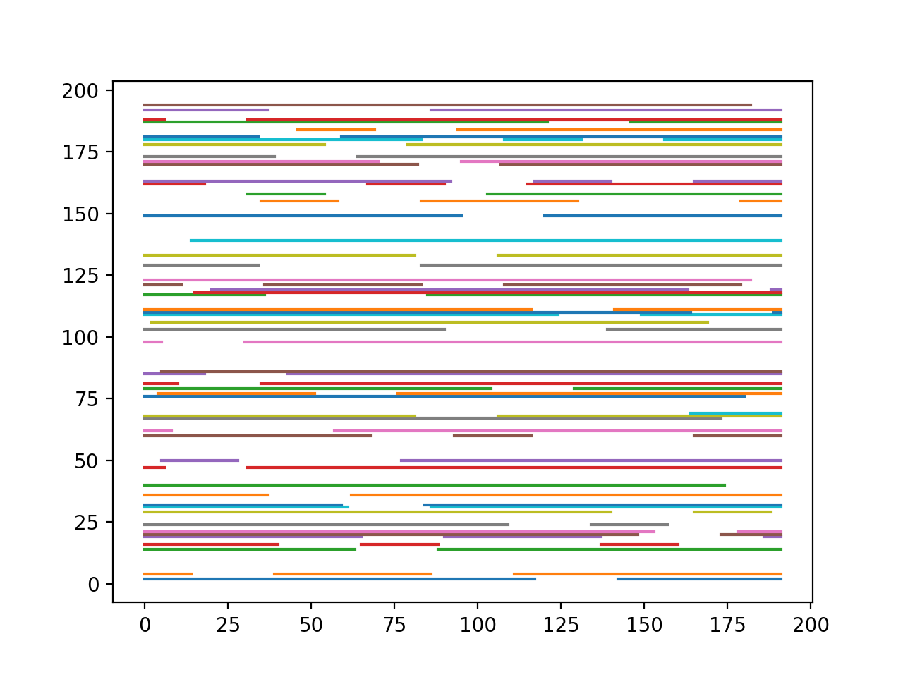 Line plots of chunks with discontinuous observations