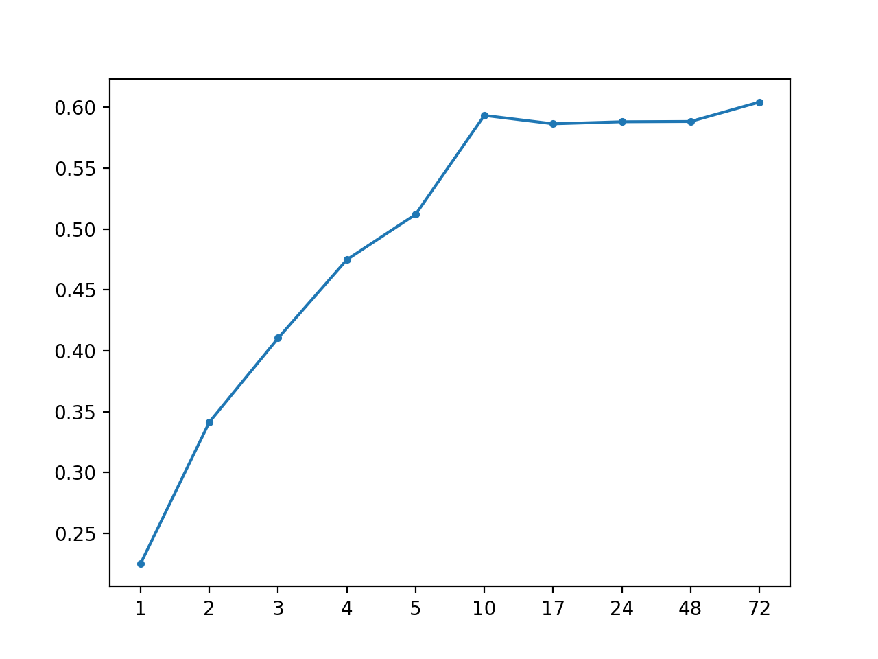MAE vs Forecast Lead Time for AR(1)