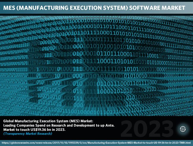MES software market evolutions through 2023