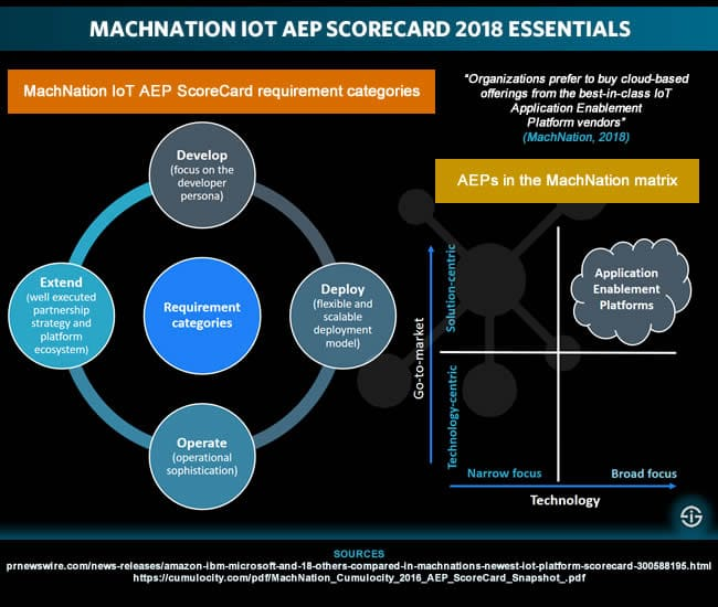 MachNation Application Enablement Platform ScoreCard 2018 essentials
