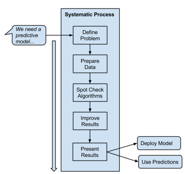 Machine Learning for Programmers - Select a Systematic Process