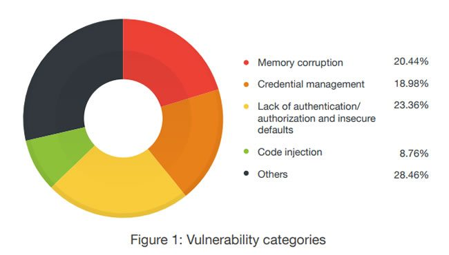 Main HMI vulnerability types - source and courtesy Trend Micro