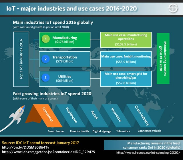 Major IoT industries and IoT use cases 2016 - 2020 - IDC data - i-SCOOP