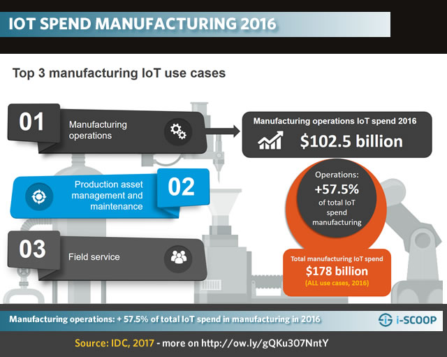 Manufacturing operations - the main IoT manufacturing use case in 2016 accounted for over 57 percent of total IoT spend in manufacturing