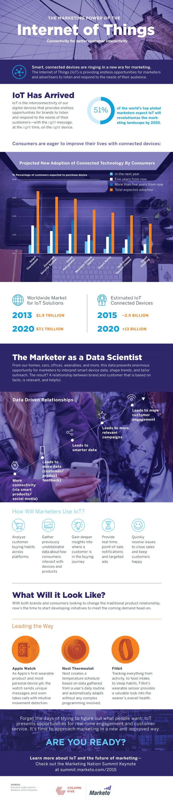 Marketing power of the Internet of Things - infographic by Marketo