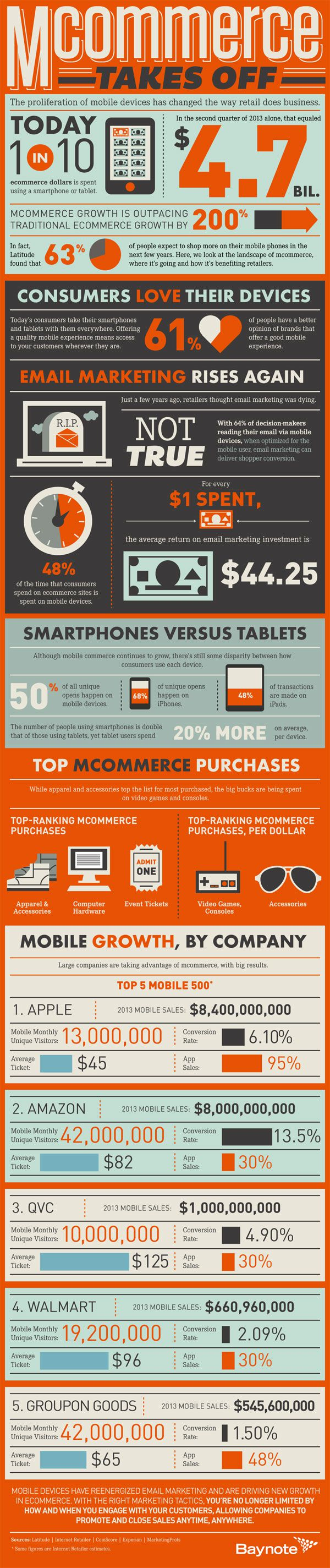 Mobile commerce taking off - infographic by Baynote - 2013