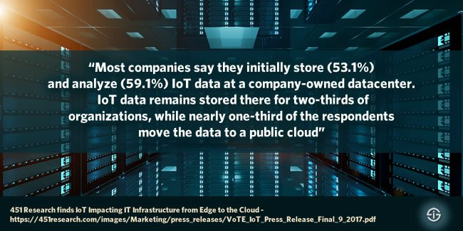 Most companies initially store and analyze IoT data at a company owned datacenter