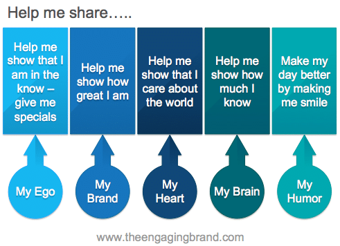 Motivations for social content sharing – source