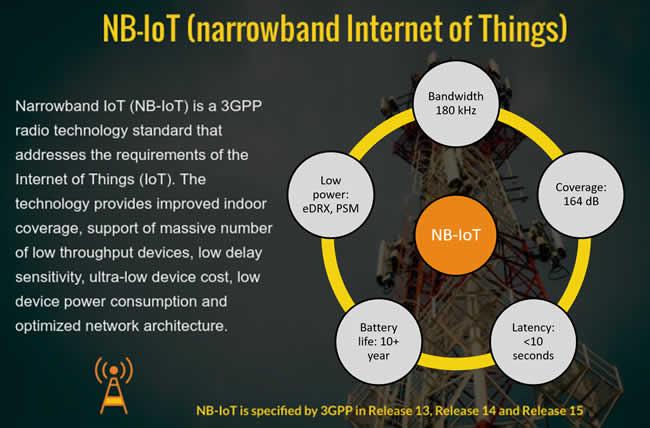 NBIoT Narrowband-IoT main specifications