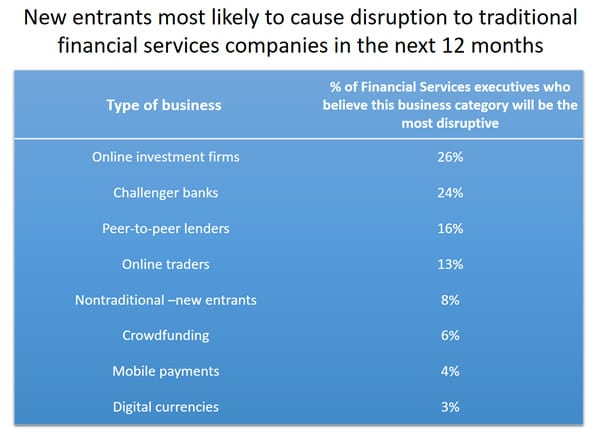 New FinTech entrants most likely to cause disruption to traditional financial services firms in the UK - Robert Half research 2016 - source press release