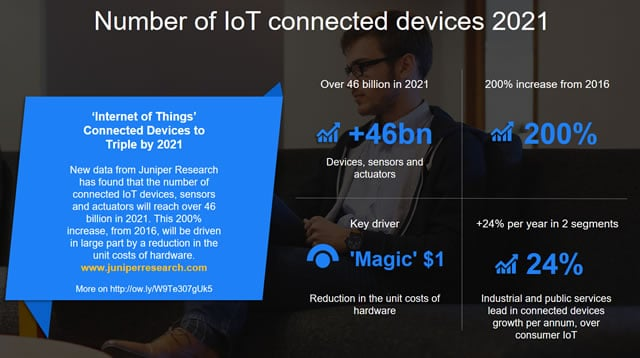 Number of IoT connected devices in 2021 - growth and drivers according to Juniper Research