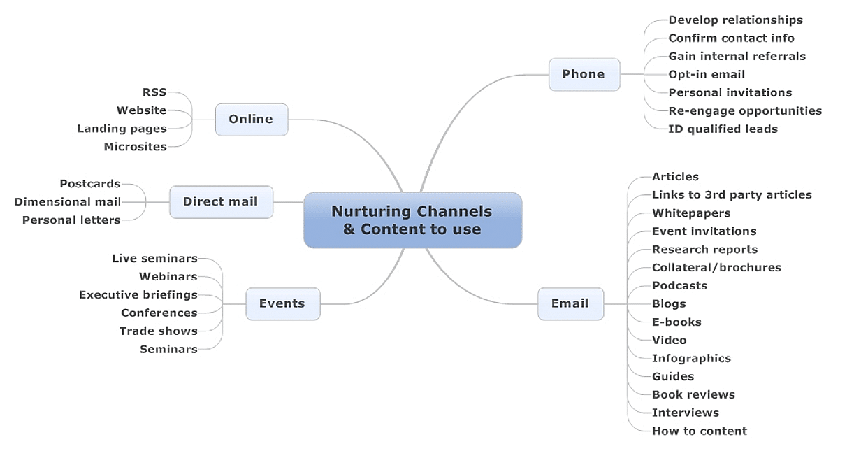 Nurturing channels and the content the use - Brian Carroll