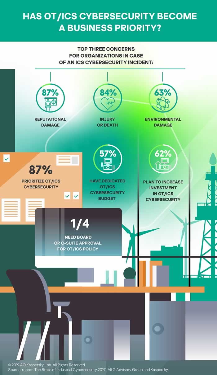 OT and ICS cybersecurity as a business priority - source and courtesy Kaspersky infographic The State of Industrial Cybersecurity 2019 - click for large version and report