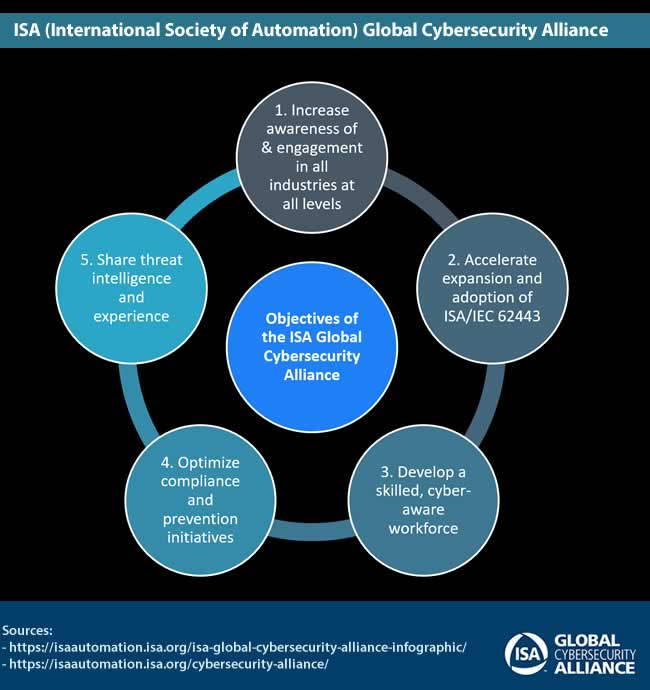 Objectives of the ISA Global Cybersecurity Alliance - source and more information