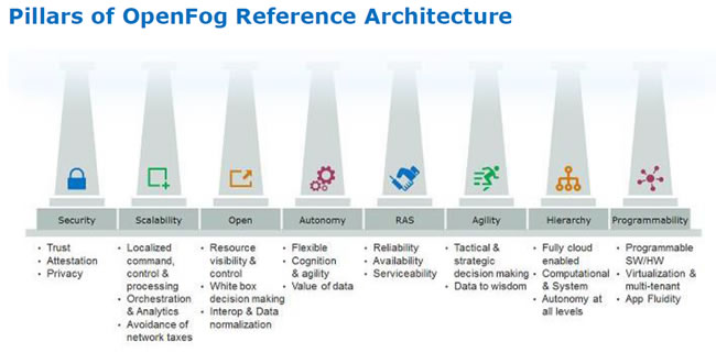 OpenFog pillars - source and larger version - PDF summary OpenFog Consortium Reference Architecture