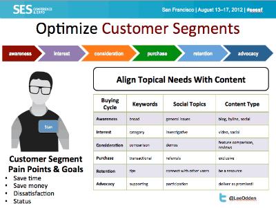 Optimizing customer segments via Lee Odden