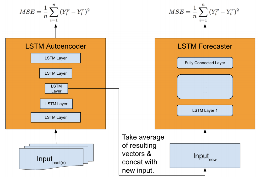 Overview of Feature Extraction Model and Forecast Model