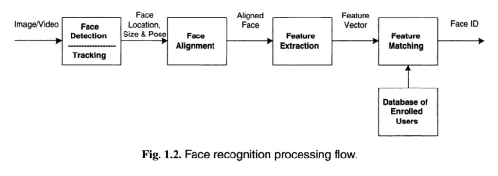 Overview of the Steps in a Face Recognition Process