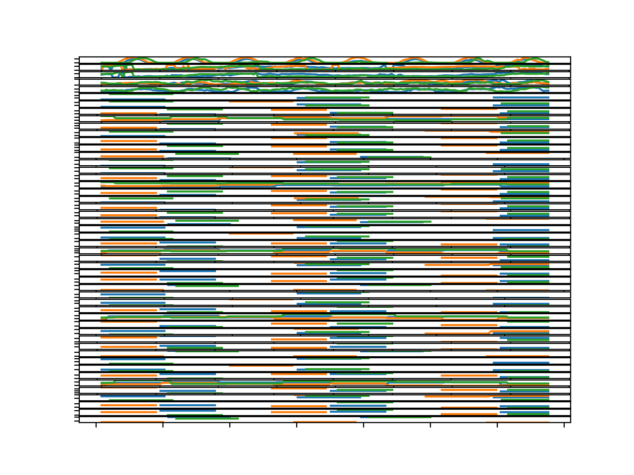 Parallel Time Series Line Plots For All Input Variables for 3 Chunks