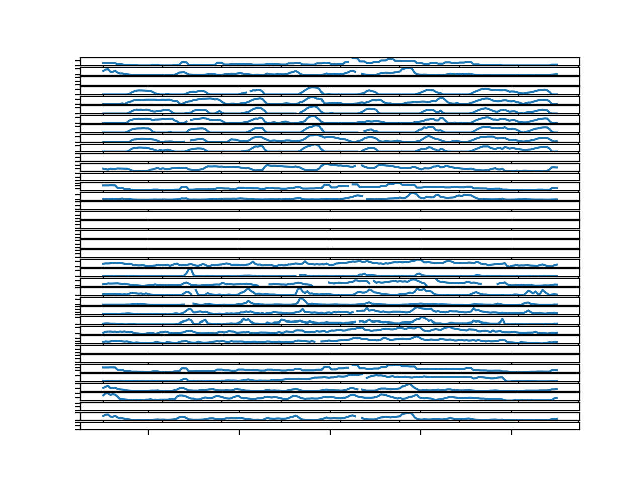 Parallel Time Series Line Plots For All Target Variables for 1 Chunk