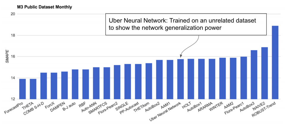 """Performance of LSTM Model Trained on Uber Data and Evaluated on the M3 Datasets Taken from """"Time-series Extreme Event Forecasting with Neural Networks at Uber."""""""