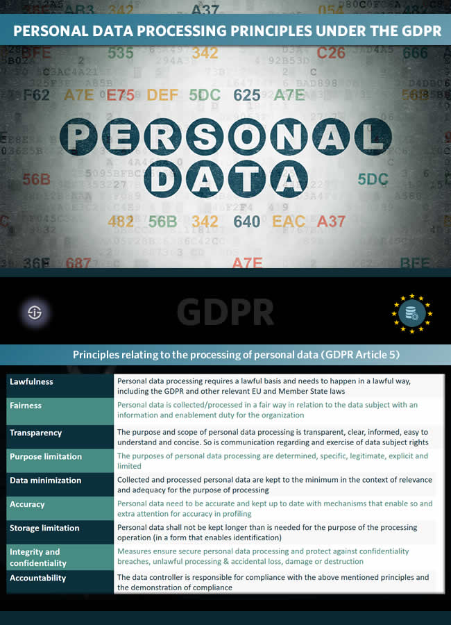 Personal data processing principles under the GDPR - principles relating to the processing of personal data GDPR Article 5