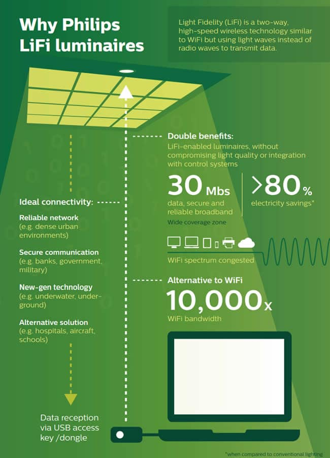 Philips LiFi luminaire infographic showing why to select them and - importantly - showing benefits and use cases - boosting awareness and understanding of the coming LiFi disruption - infographic at the occasion of the March 2018 launch of Philips Lighting LiFi offering - full version in PDF - source and more info