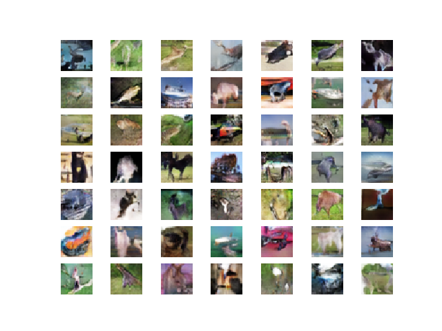 Plot of 49 GAN Generated CIFAR-10 Photographs After 100 Epochs