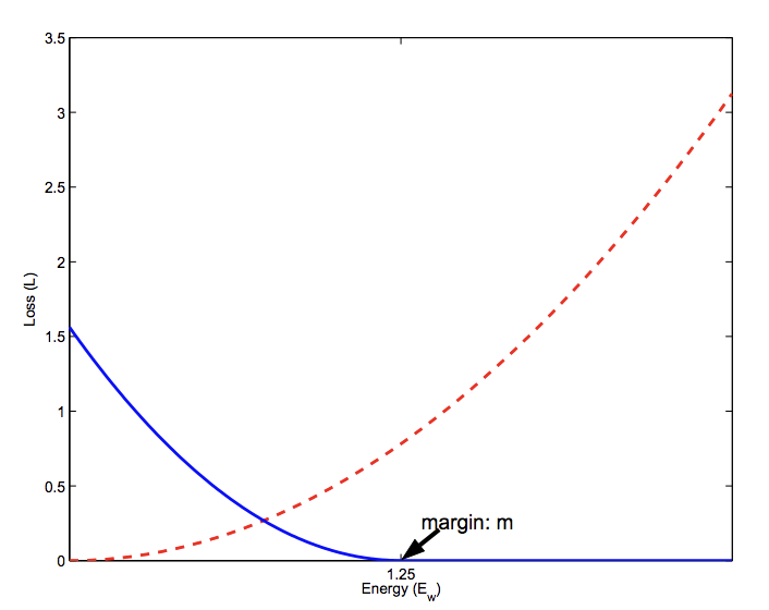Plot of Contrastive Loss Calculation for Similar (red) and Dissimilar (blue) Pairs.