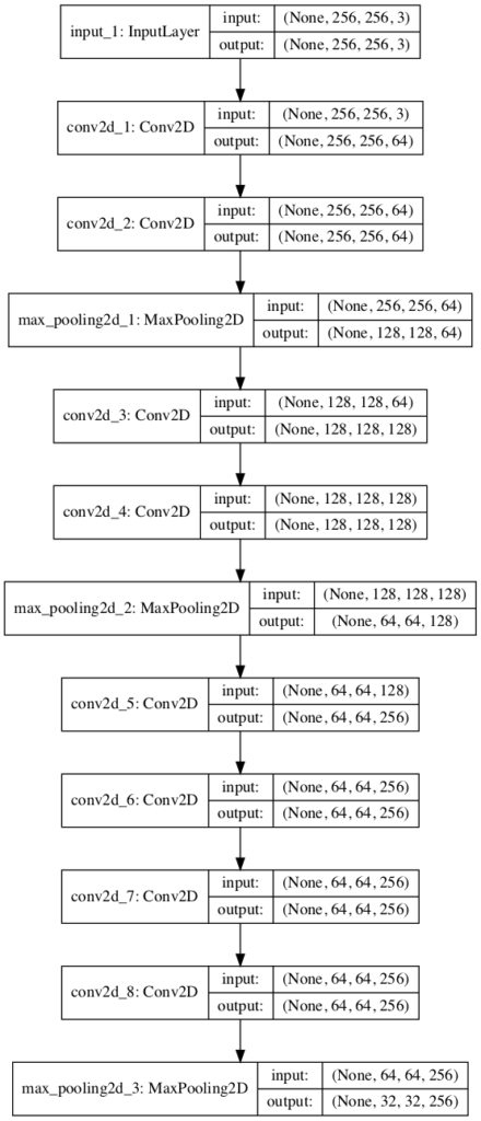 Plot of Convolutional Neural Network Architecture With Multiple VGG Blocks