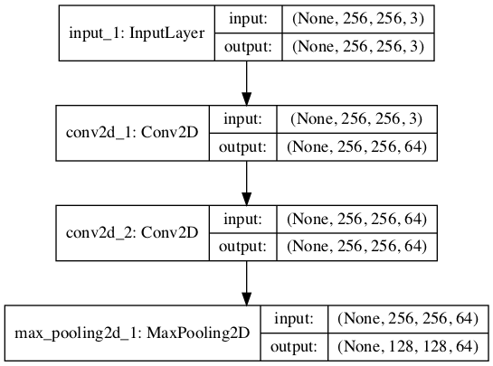 Plot of Convolutional Neural Network Architecture With a VGG Block