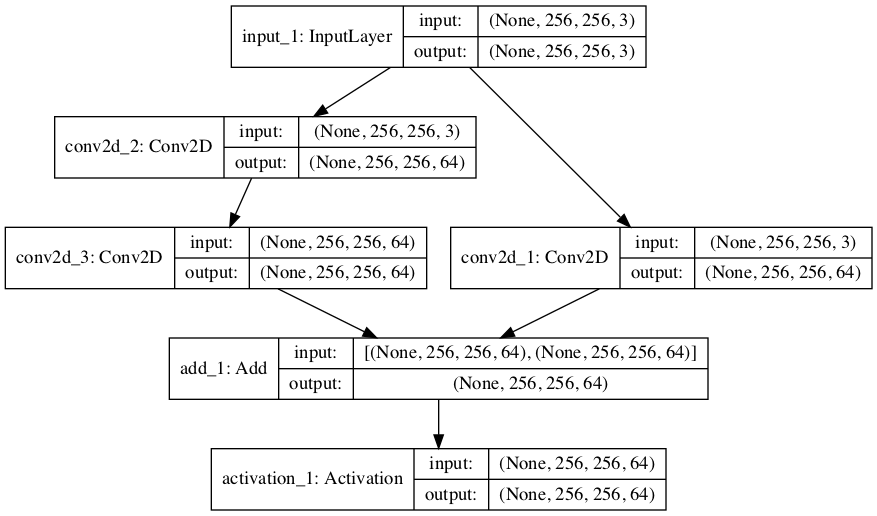 Plot of Convolutional Neural Network Architecture With an Residual Module
