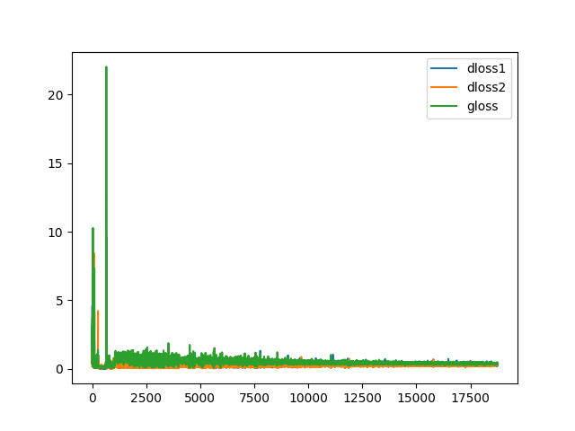 Plot of Learning Curves for the Generator and Discriminator in the LSGAN During Training.