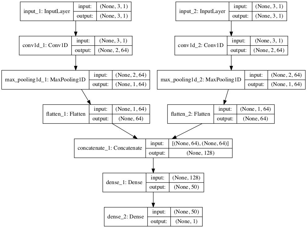 Plot of Multi-Headed 1D CNN for Multivariate Time Series Forecasting