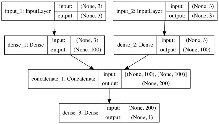 Plot of Multi-Headed MLP for Multivariate Time Series Forecasting
