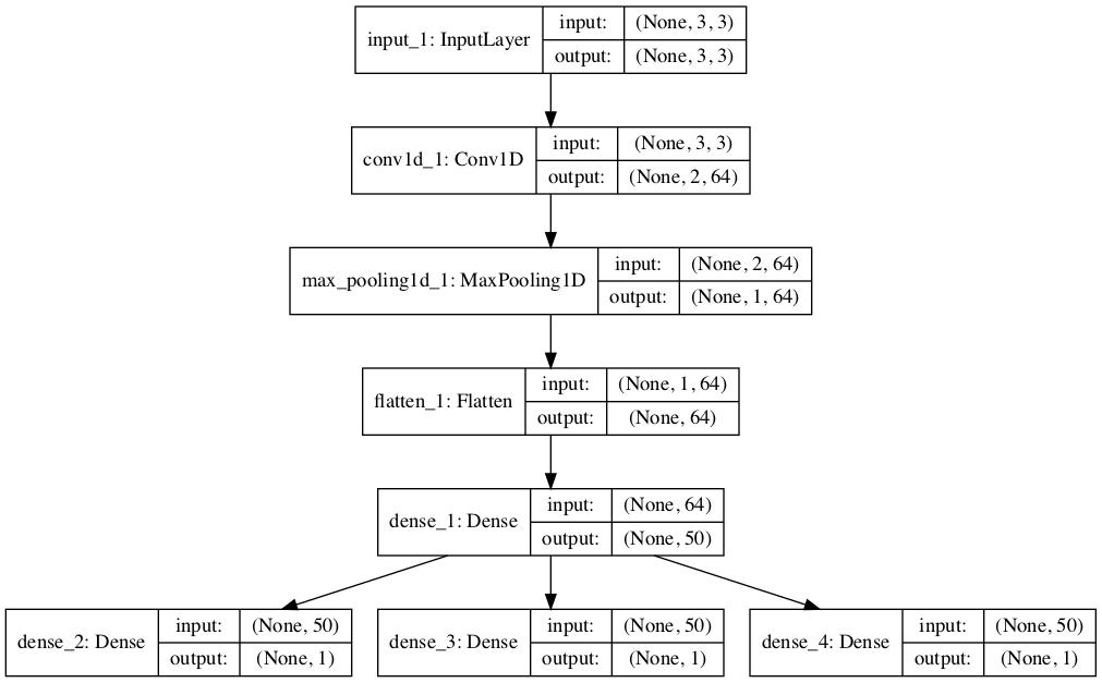 Plot of Multi-Output 1D CNN for Multivariate Time Series Forecasting