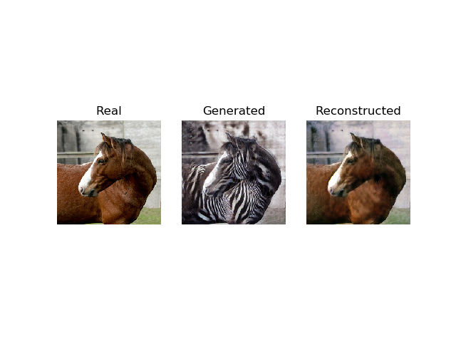 Plot of a Real Photo of a Horse, Translation to Zebra, and Reconstructed Photo of a Horse Using CycleGAN.