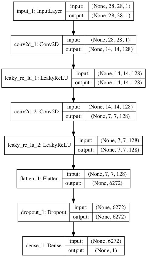Plot of a Standard GAN Discriminator Model