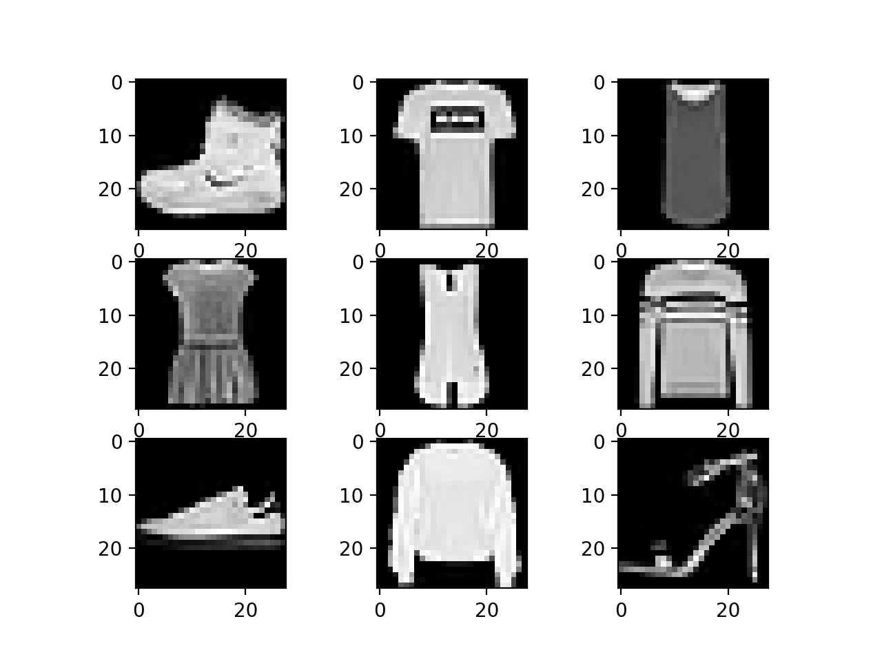 Plot of a Subset of Images From the Fashion-MNIST Dataset