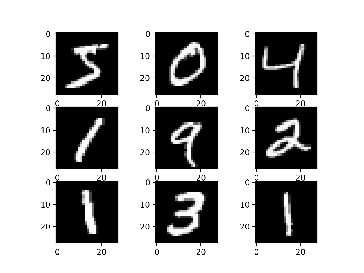 Plot of a Subset of Images From the MNIST Dataset