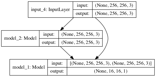 Plot of the Composite GAN Model Used to Train the Generator in the Pix2Pix GAN Architecture