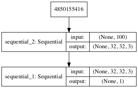 Plot of the Composite Generator and Discriminator Model in the CIFAR-10 Generative Adversarial Network