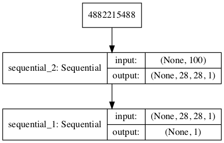 Plot of the Composite Generator and Discriminator Model in the MNIST GAN