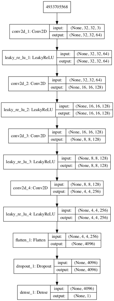 Plot of the Discriminator Model in the CIFAR10 Generative Adversarial Network