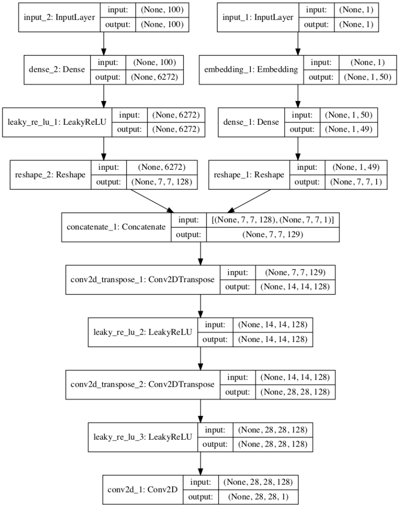 Plot of the Generator Model in the Conditional Generative Adversarial Network